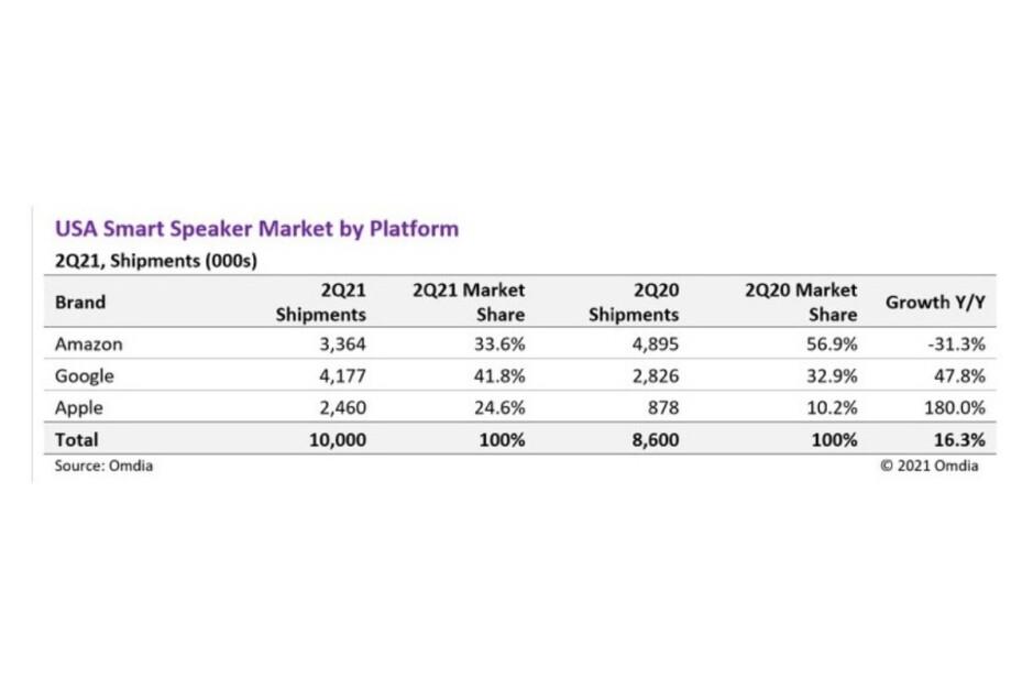 Apple just had a tremendous quarter in the Google-dominated US smart speaker market
