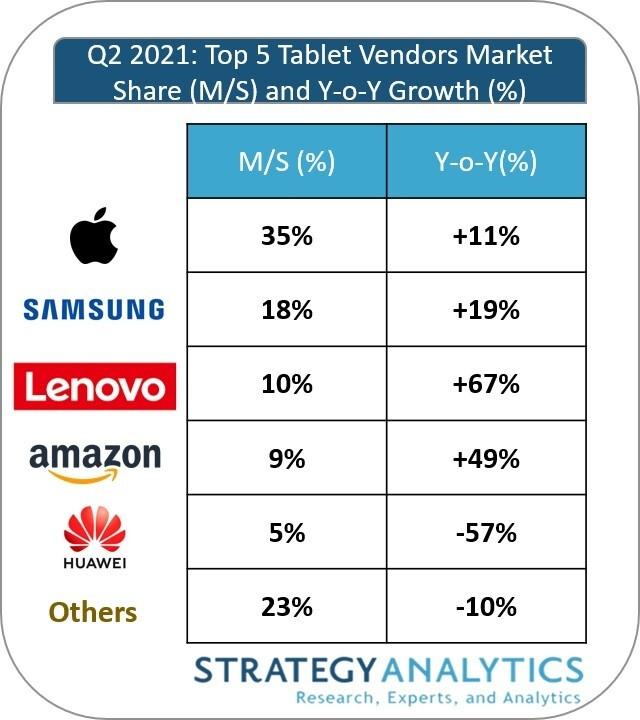 Apple y Samsung dominan el mercado de las tabletas por un trimestre más