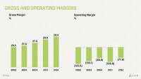 HTC-operating-margin-Q2-2021