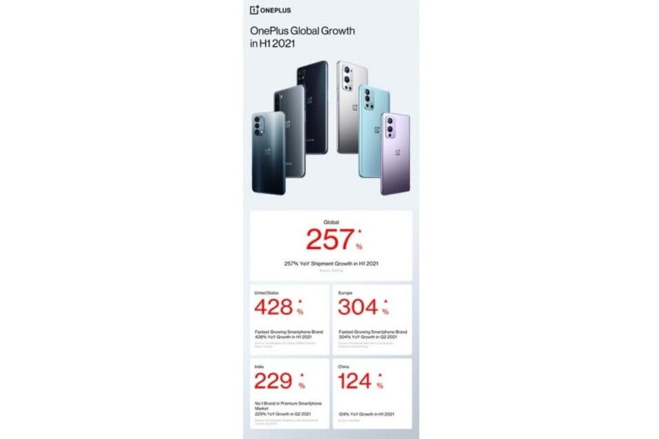 OnePlus details astounding H1 2021 global smartphone market growth