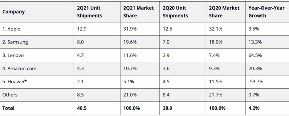 Apple and the iPad remain King of the tablets - Apple led the tablet market again although it was Lenovo that showed the largest growth last quarter