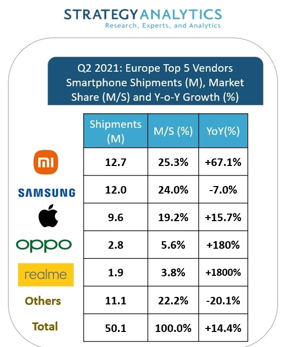 Samsung loses top spot in Europe as Xiaomi overtakes it for the first time