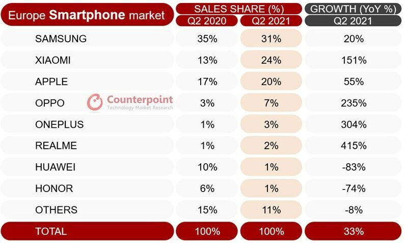 Another report says Xiaomi has overtaken Samsung in Europe, but only just