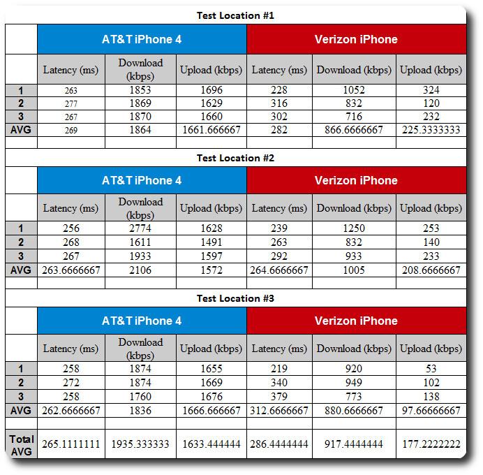 Verizon iPhone 4 vs AT&T iPhone 4: Data speeds