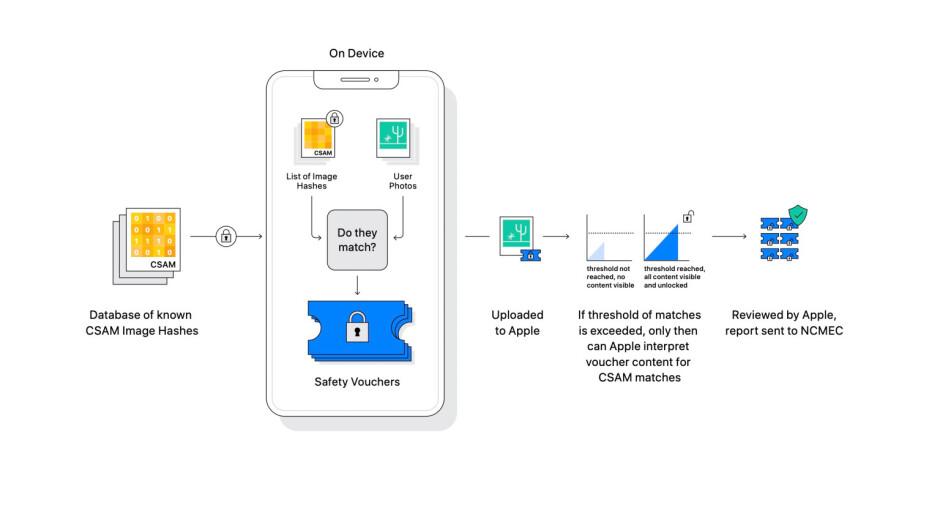 Illustration detailing the CSAM system - Apple CSAM scanning tech: German parliament sends Tim Cook a letter opposing it