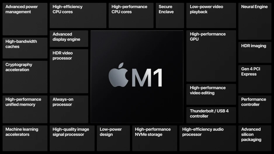 TSMC builds the powerful M1 chip for Apple containing 16 billion transistors - Can you name TSMC's top three chip-hungry customers?