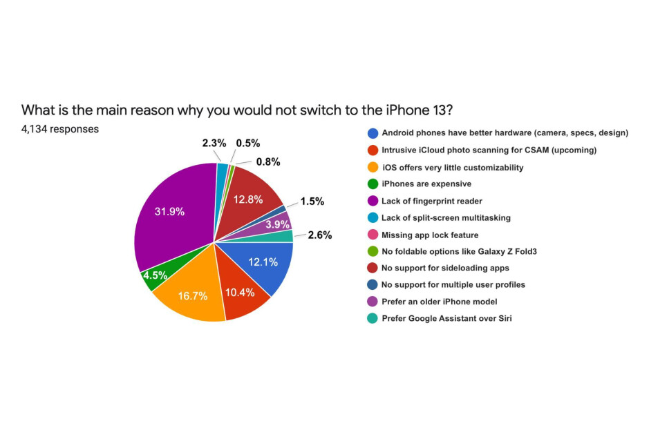 Android users' top reasons for not buying iPhone 13 - 82% of Android users not interested in iPhone 13, chiefly because of no Touch ID and iOS restrictions