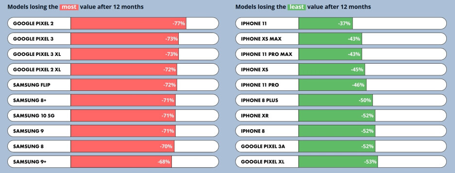 Report estimates how much your iPhone 12 model will be worth once the 2021 series is launched