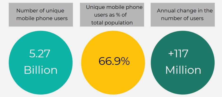 67% of the world's population owns a mobile phone - Which country has the cheapest mobile data? The most expensive? Find out where the U.S. ranks