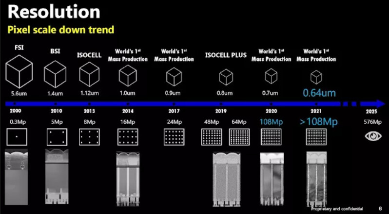 The leaked slide in question - Samsung to develop human eye-like 576MP camera sensor by 2025