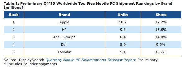 Apple walked over HP last quarter to become the largest mobile computer maker in the world