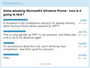 Nokia adopting Windows Phone OS - how is it going to fare: Results
