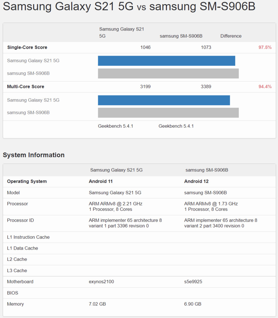 Galaxy S22 Exynos 2200 vs Galaxy S21 Exynos 2100 benchmark scores - Samsung Galaxy S22 vs S21 Exynos 2200 benchmarks hint at good things to come
