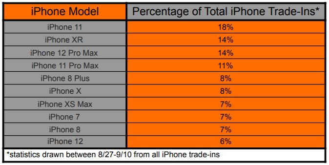 Compartilhamento de troca de iPhone mais antigo na corrida para o iPhone 13 - Adivinhe quais proprietários de iPhone farão upgrade para o novo iPhone 13