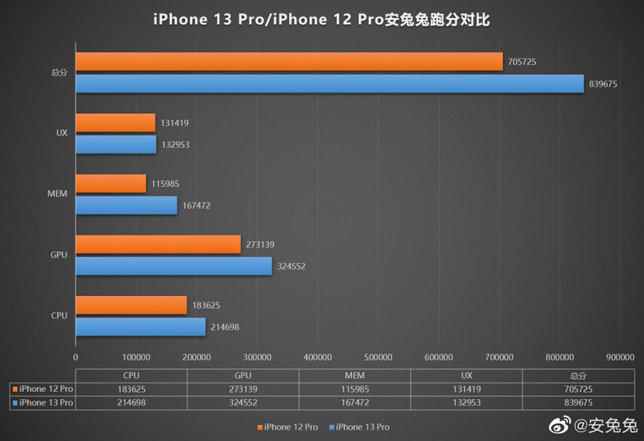The new iPhone 13 Pro memory subsystem shows the largest gains - First 1TB iPhone 13 Pro benchmark proves the price right