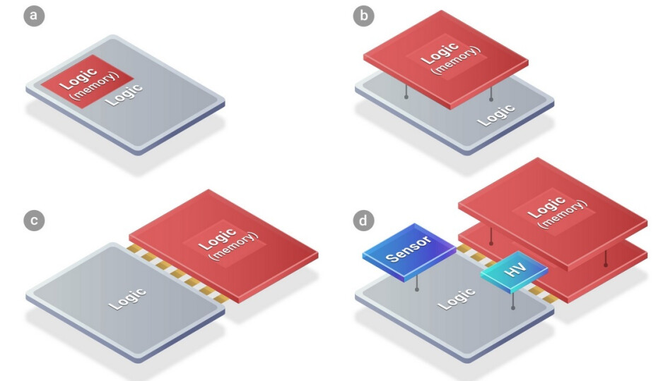 Diagrams show typical SoC (A) followed by SoIC using chips (B, C, D) - Next year's iPhone 14 could be the first smartphone to use TSMC's new packaging platform