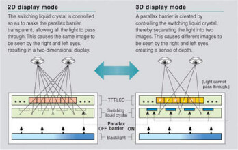 The parallax barrier allows each eye to see a different image
