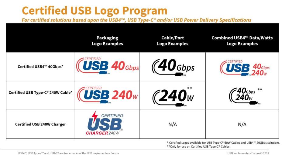 Nuevos logotipos para productos USB para ayudar a los consumidores a identificar fácilmente lo que están comprando: se revelan nuevos logotipos para productos USB-C de 60 W y 240 W