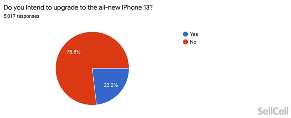 Only 23.2% of iPhone users surveyed said that they plan on upgrading to a new iPhone 13 series model - Survey shows iPhone users are not thrilled with the new 5G 2021 models