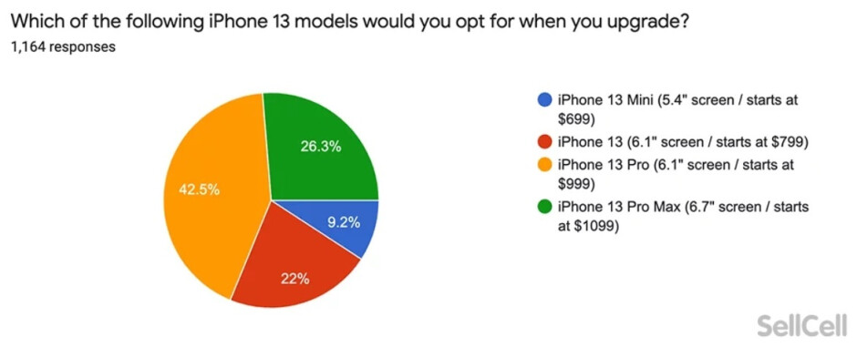 Those looking to upgrade selected the iPhone 13 Pro as the model that they want to buy - Survey shows iPhone users are not thrilled with the new 5G 2021 models