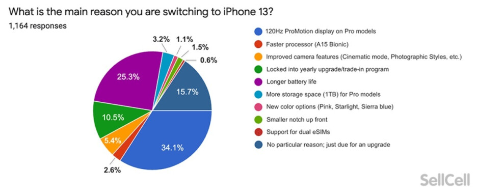 Reasons why iPhone users want to upgrade to the new 20212 handsets - Survey shows iPhone users are not thrilled with the new 5G 2021 models