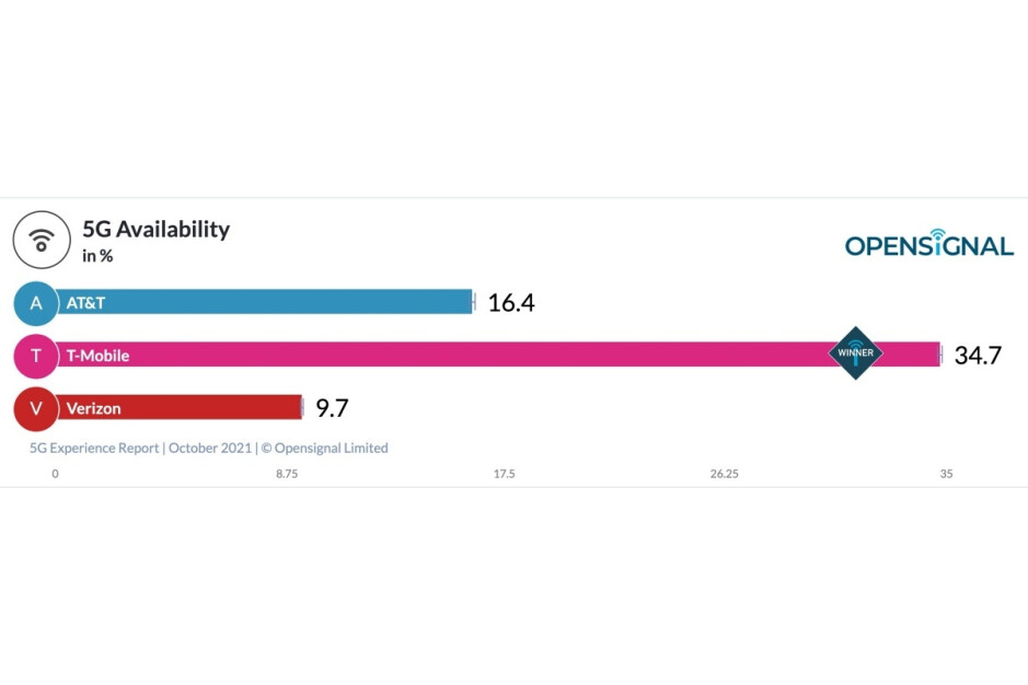 Verizon vs T-Mobile vs AT&T: new 5G speed tests break 100 Mbps barrier for the first time