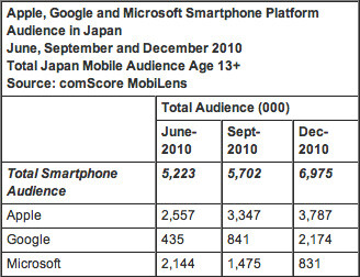 Despite a surge in Android users in Japan during the second half of 2010, the Apple iPhone has about 1.59 million more users than Android as of the end of last year - Android gains ground on Apple iPhone in Japan during last 6 months of 2010