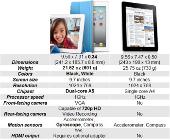 The iPad 2 (on the left) brings a dual-core chipset and is noticeably thinner than the original iPad (on the right)