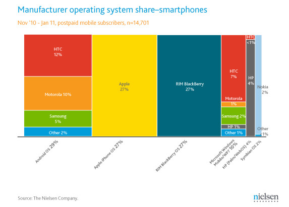 HTC owns the largest share of the U.S. smartphone market for devices powered by Android and Windows Phone 7 - New graph lets you see smartphone manufacturer's U.S. market share with color