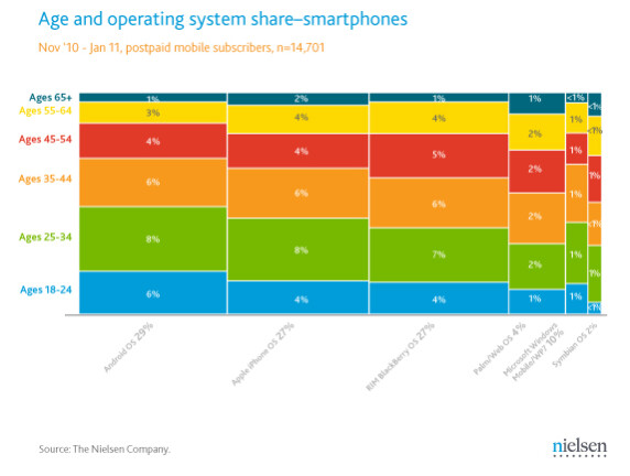 Those 18 to 24 prefer Android while iOS is the favorite of those 55 to 64 - New graph lets you see smartphone manufacturer's U.S. market share with color