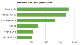 LG Optimus 2X comes out on top of the Motorola ATRIX 4G in benchmarks
