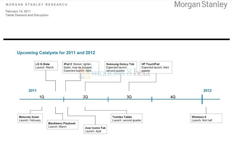 Leaked Morgan Stanley roadmap seems to confirm Windows 8 tablets early next year