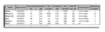 Chart courtesy of Apple and Piper Jaffray
