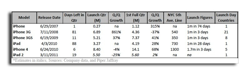 Chart courtesy of Apple and Piper Jaffray - Analyst predicts heavier sales but shorter lines for the Apple iPad 2