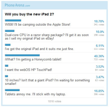 Poll results: Apple iPad 2, will you get it?
