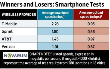 4G speed test results are in, Verizon's LTE is fastest, but T-Mobile holds the fort in smartphone speeds