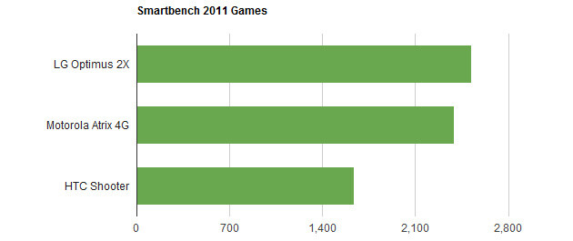 Scores for the unreleased HTC Shooter/EVO 3D creep up on benchmark websites, nothing spectacular
