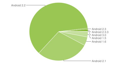 Over 90% of all Android devices powered by either Froyo or Eclair, Honeycomb scores 0.2%