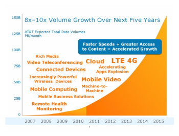 AT&T and T-Mobile promise LTE to virtually every community, lowest cost per megabyte