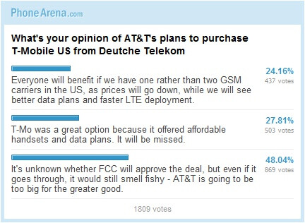 What's your opinion of AT&T's plans to purchase T-Mobile US from Deutsche Telekom: Results