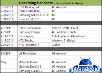 Verizon's Spring roadmap leak shows Samsung Droid Charge, Xperia PLAY coming in April