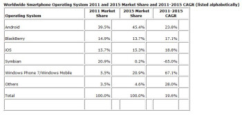 Smartphone growth will slow in 2011, says IDC