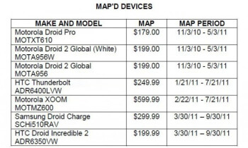 A leaked MAP price list shows Verizon's pricing intentions for the Samsung Droid Charge and the HTC Droid Incredible 2 among others
