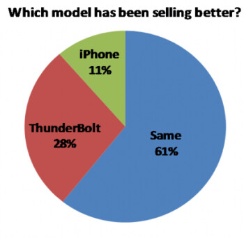 A survey of Verizon reps shows that the HTC ThunderBolt is outselling the Apple iPhone 4