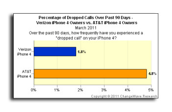According to ChangeWave, AT&T's Apple iPhone 4 customers are more likely to have a dropped call than those using the iPhone 4 on Verizon's network