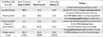 Sony Ericsson Xperia PLAY benchmark results don't break any new ground (video)