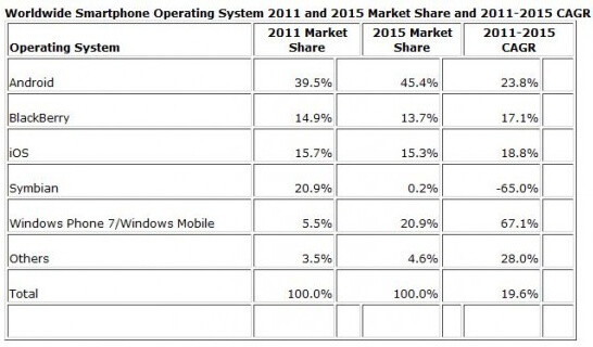 Gartner's forecast on the left, IDC's - on the right - Gartner predicts Android domination, Windows Phone to top iOS in sales by 2015