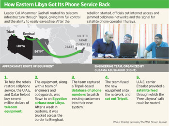 Libyan rebels take control of their mobile network, restoring communication