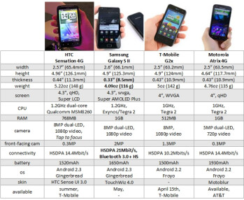 Sensation 4G vs Galaxy S II vs G2x vs ATRIX 4G: specs comparison