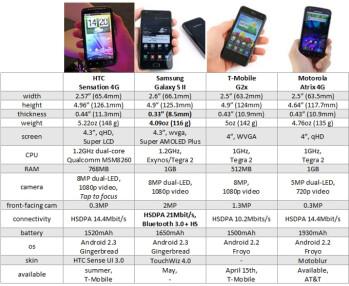 Sensation 4G vs Galaxy S II vs G2x vs ATRIX 4G: specs comparison